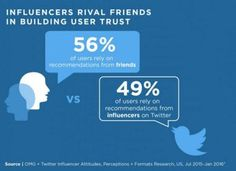 Twitter Releases New Data on the Value of Influencers [Infographic] | Social Media Today Growing Power, Social Business, Statistics, Online Marketing, Infographic, Articles, Social Media, Detail, Reading
