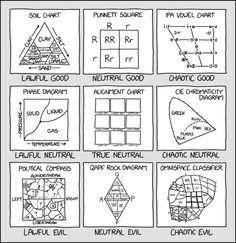 2251: Alignment Chart Alignment Chart - explain xkcd