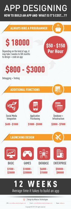 Wanted to know how much will it #cost to design, develop and economy and pricing structure for a #mobile #app than just refer our infographic at it's best