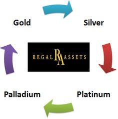 Gold IRA Rollover http://www.topgoldirarollover.com/ #GoldIRARollover