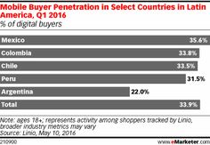 The share of digital buyers who buy via mobile is higher in Mexico than in Colombia, Chile or Argentina, at nearly 36%. More connected devices are the No. 1 purchase category in the country.