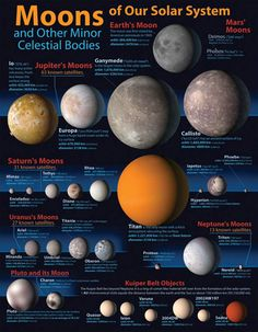 Moons of our Solar System Chartlet Solar System Facts, Solar System Planets, Our Solar System, Mars Moons, Jupiter Moons, Jupiter's Moon Europa, Moon Facts, Science Stations, Cool Stuff