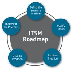 IT Service Management (ITSM) | Andgaa.web.id