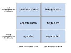 Model van de 'Krachtenveldanalyse' Als het om het veranderen van een organisatie gaat gebruik ik vaak het model van de …