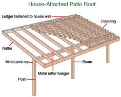 A patio roof or an overhead may be attached to the house with a ledger
