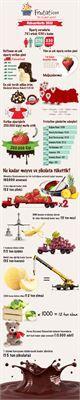 Frutation infografik