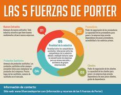 cinco fuerzas de porter - Buscar con Google
