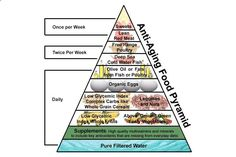 Anti-Aging Diet: The Food Pyramid For Longevity