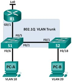 39 best CCNA RSE Lab images in 2018 | Labs, Lab, Routing, switching