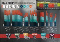 GTA V Cars online buyers guide
