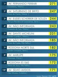 Detran do ES lista avenidas que mais registram acidentes de trânsito +http://brml.co/1JdpqgN