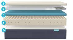 Simba Matras Review : Best daarom simba images mattresses a year ago
