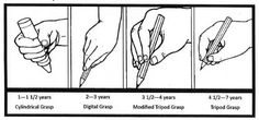 Weekly Focus: Ten Tips for Teaching Handwriting Grip for Kindergarten. See best teaching practices by Nellie Edge.