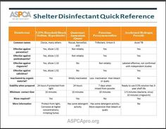 Disinfectant Quick Guide