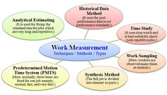 Techniques of Work Measurement in apparel industry Industrial Engineering, Types Of Work, New Employee