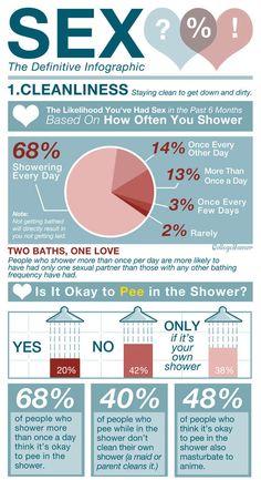 Divertida infografía sobre la relación entre #sexo e #higiene