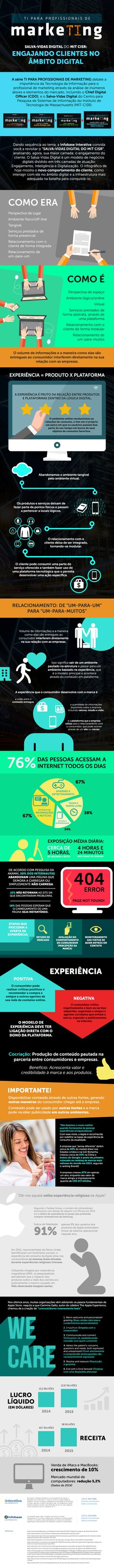 Infográfico – Salva-vidas Digital do MIT CISR: Engajando Clientes no Âmbito Digital via:iinterativa #marketindigital #brasil #modernistablog