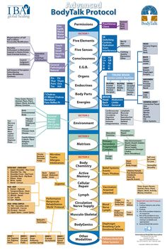 Advanced BodyTalk Protocol Chart