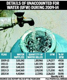 No trace of 50 per cent of water supplied to Bengaluru