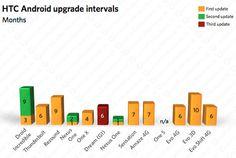 HTC la piu' veloce negli aggiornamenti Android, LG e' ultima