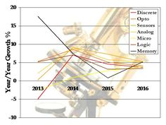 WSTS Spring 2014 Semiconductor Forecast: Revenue Growth