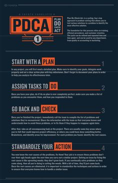 Toyota #Forklift Plan Do Act Infographic