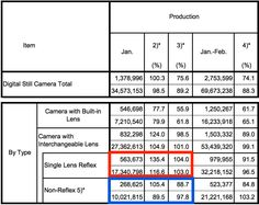 February CIPA report: DSLR cameras production has better numbers than mirrorless  CIPA (Camera & Imaging Products Association in Japan) published their February report. The downturn in the camera indistry continues - the total number of shipped digital cameras is lower compared to the same month in previous years (see the graphs ovder at PhotoRumors.com).  The table above with the actual numbershas some interesting info - DSLR cameras performed better than mirrorless in February. DSLR camera…