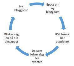 Hvorfor bør du ha en blogg i forbindelse med din nettside? http://strategiskmedia.no/blogg/hvorfor-bor-du-ha-en-blogg-forbindelse-med-din-nettside/ #blogg #blogge #blogging #epost #Følgere #informasjon #kontakt #Kunder #lesere #nettside #nyheter #rss #trafikk