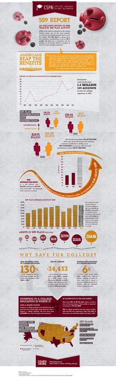 Check out this infographic on saving for college!