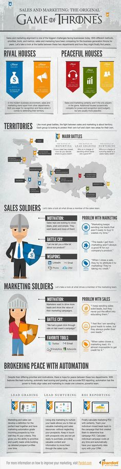 "Unlike the ""Game of Thrones"" TV program, however, a longstanding peace is possible. To broker a peace, marketing automation should take its rightful place in the business kingdom, Pardot says.        Check out the infographic to learn more about the battle between Marketing and Sales and how they can forge a peaceful alliance:        Read more: http://www.marketingprofs.com/chirp/2013/10527/sales-and-marketing-game-of-thrones-infographic-pardot#ixzz2QwfVelPP"