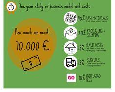 CareBag: Eco-fashion Bag Assembly Kit | Indiegogo