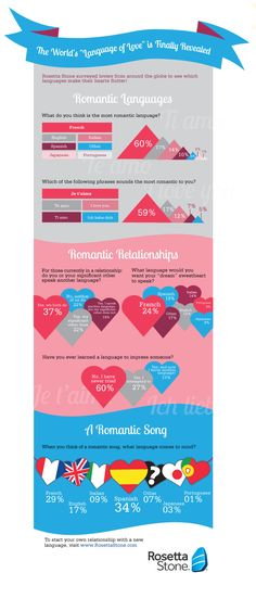 Rosetta Stone polled our social media communities to get their opinions on love and language! #lovelanguage