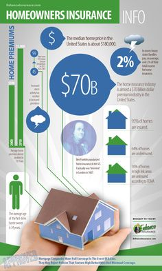 Discover more about your homeowners insurance policy with this facts & statistics infographic brought to you by Enhance Insurance! Life Insurance Premium, Whole Life Insurance, Life Insurance Quotes, Term Life Insurance, Life Insurance Companies, Insurance Marketing, Insurance Agency, Car Insurance, Health Insurance