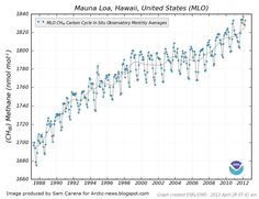mauna loa noaa methane - Google Search