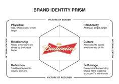 Budweiser - Brand Identity Prism