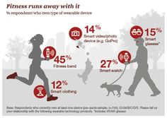 Why people wear #wearables? New #PwC survey finds #fitness running away w/ the show. {#IoT #wearabletech} #CES2017 http://pwc.to/CISwearables