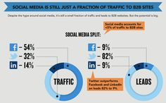 Social Media is just a fraction of traffic to B2B websites