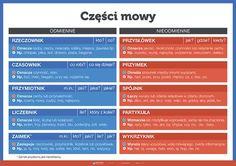 Always Learning, Fun Learning, Learn Polish, Teacher Morale, Polish Words, Polish Language, Eighth Grade, Learning Process, School Notes