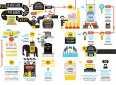 An infographic project of 6 pages made to promote the inauguration of the old Moritz factory in Barcelona Spanish Beer, Beer Infographic, Logo Design, Graphic Design, Data Visualization, Editorial Design, Presentation, Advertising, Typography