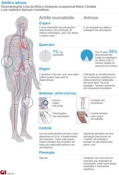 Artrite e artrose atingem articulações do corpo e podem ser genéticas