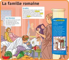 Fiche exposés : La famille romaine Pax Romana, Rome Antique, Empire Romain, French Phrases, Medical Mnemonics, Teaching French, Ancient Rome, Learn French, French Language