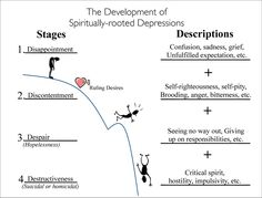 The Development of Spiritually-Rooted Depression | Biblical Counseling Coalition