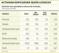 Actividad Edificadora según Licencias #Inmobiliario