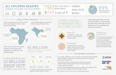 This infographic discusses the geography of literacy and the impacts of literacy rates. It discusses where illiteracy is most densely located and the economic impact of raising the literacy rate in a country.