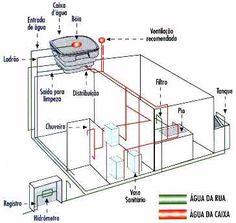 O que é uma planta hidráulica da casa, e veja algumas dicas e modelos para sua criação. A parte hidráulica de uma casa deve ser pensada antes da construção.