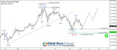 Next Elliott Wave Target for Ethereum #ETHUSD #elliottwave #trading