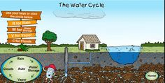 R W V C Water cycle. Great animation and explanation for all ages to understand