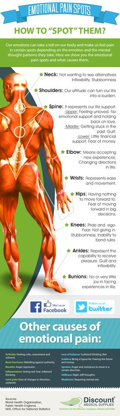 Emotional pain spots. Positive vs. Negative: How both affect our health They…