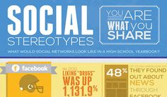 Infographic: Social Stereotypes – You Are What You Share