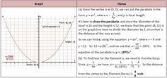 Light Reflector Parabola Problem